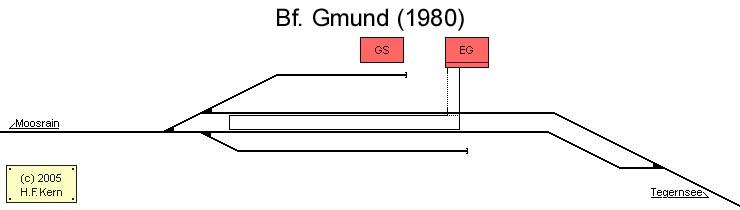 01 >> Deutschland Vorbild Bahnhof Gmund